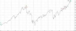 DAX_10J_Chart_Daxa_b