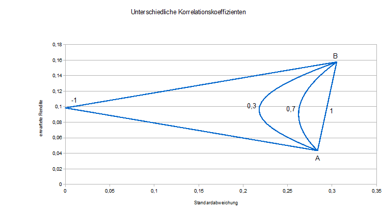 Diff_Korrelation