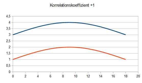 Korr_Plus1