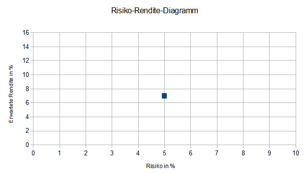Risiko-Rendite-Diagramm