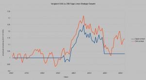 200 Tage Linien Strategie 2015