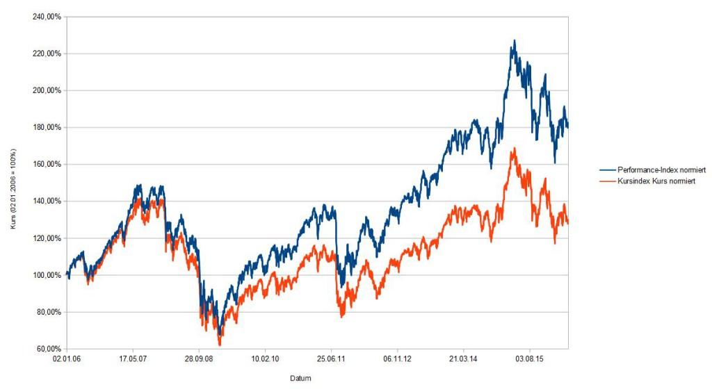DAX_Indexvergleich