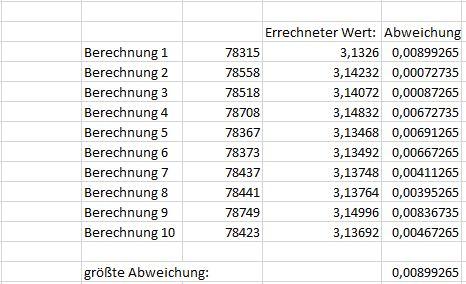 Berechnung_Pi_Excel_Bsp100000_10x