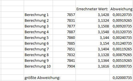 Berechnung_Pi_Excel_Bsp10000_10x