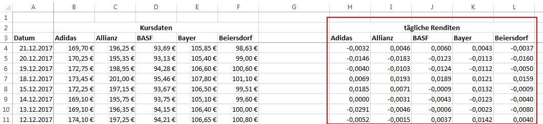 Wenn man einen Zinsbetrag und das entsprechende Kapital kennt, kann man den zugehörigen Zinssatz berechnen, indem man die erhaltenen Zinsen durch das Kapital dividiert und dann in Prozent angibt, d. h. mit multipliziert.